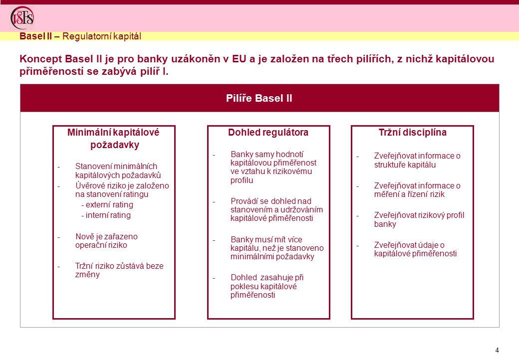 5 Doporučení Basel II přináší dvě zásadní změny - jiný způsob stanovení kapitálového požadavku pro úvěrové riziko a nově i pro operační riziko Stanovení kapitálových požadavků Kapitálová přiměřenost je poměr kapitálu a ukazatelů charakterizujících úvěrové, tržbní a operační riziko Kapitál se skládá z více složek (tier 1 -3) Kapitálová přiměřenost musí být minimálně 8 % Basel II zavádí podrobnější výpočet kapitálového požadavku na úvěrové riziko a stanovení kapitálového požadavku na operační rizika Pro stanovení kapitálového požadavku na úvěrové riziko je možné využívat více přístupů Basel II – Změny oproti Basel I