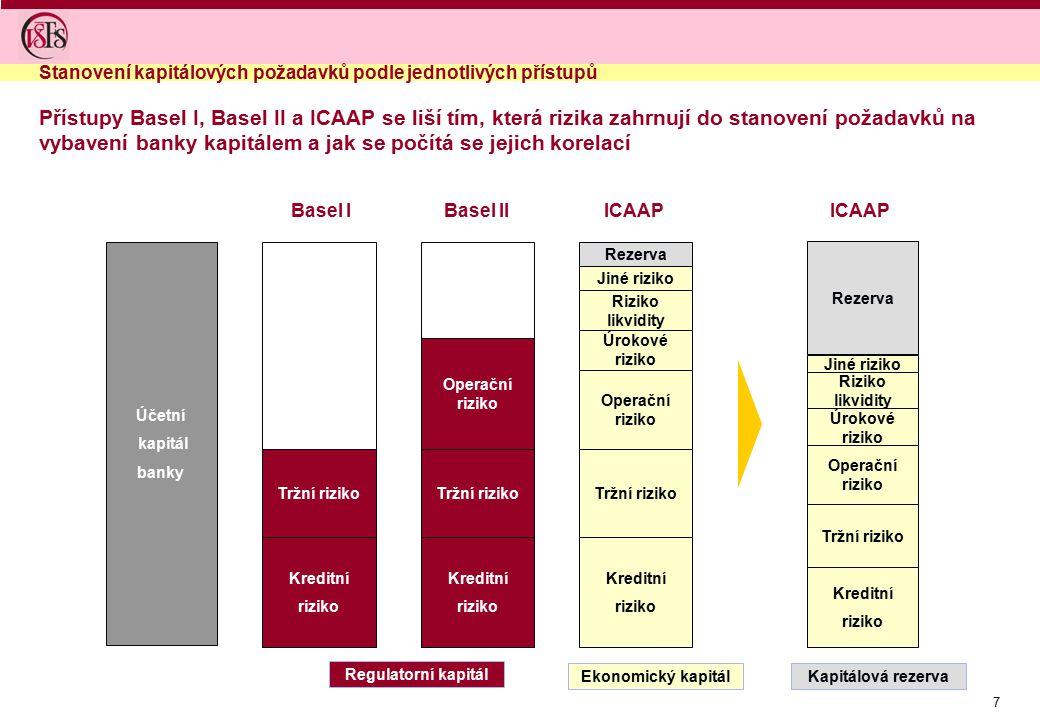 7 Stanovení kapitálových požadavků podle jednotlivých přístupů Účetní kapitál banky Kreditní riziko Tržní riziko Basel I Kreditní riziko Tržní riziko Operační riziko Basel II Kreditní riziko Tržní riziko Úrokové riziko Operační riziko Riziko likvidity Jiné riziko Rezerva ICAAP Přístupy Basel I, Basel II a ICAAP se liší tím, která rizika zahrnují do stanovení požadavků na vybavení banky kapitálem a jak se počítá se jejich korelací Kreditní riziko Tržní riziko Úrokové riziko Operační riziko Riziko likvidity Jiné riziko Rezerva ICAAP Regulatorní kapitál Ekonomický kapitálKapitálová rezerva