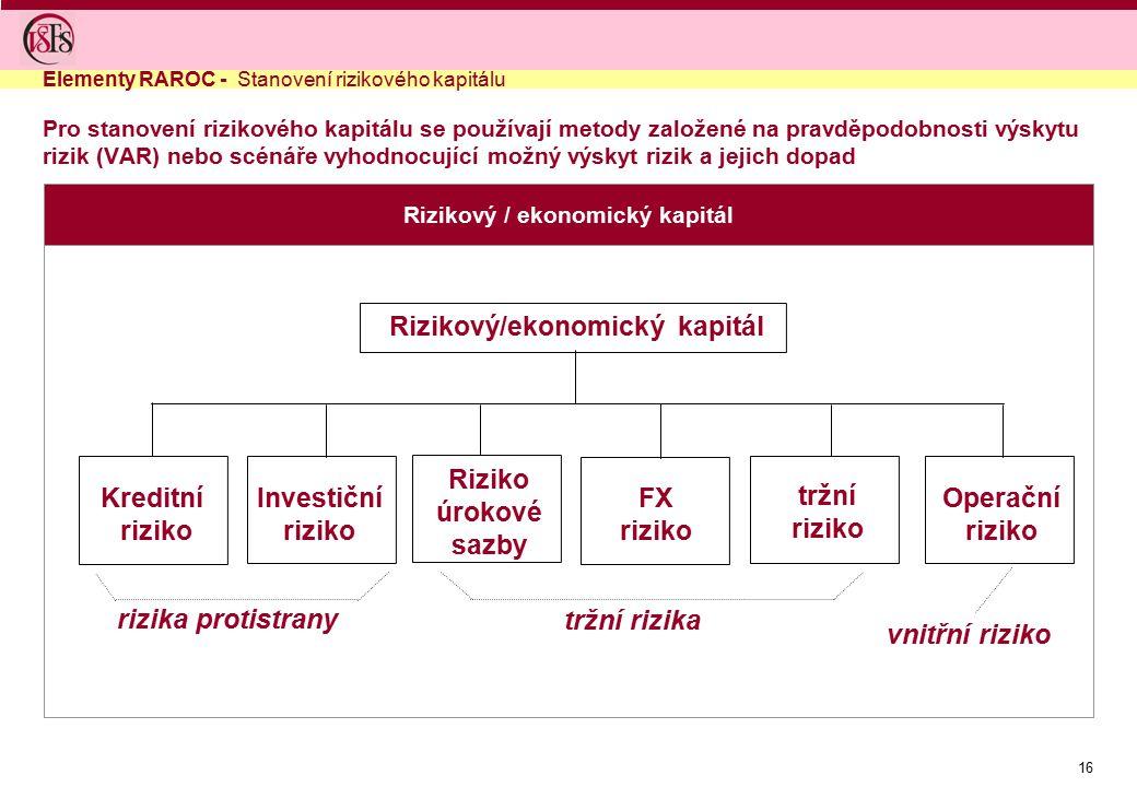 16 Pro stanovení rizikového kapitálu se používají metody založené na pravděpodobnosti výskytu rizik (VAR) nebo scénáře vyhodnocující možný výskyt rizi