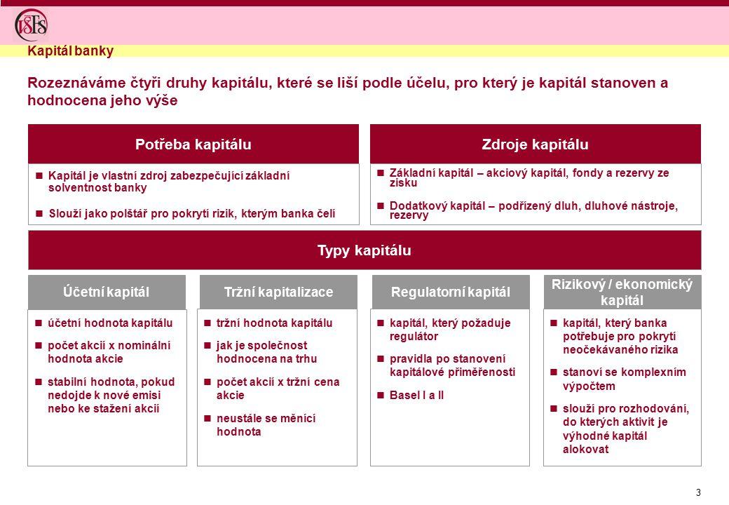 3 Účetní kapitálTržní kapitalizaceRegulatorní kapitál Rizikový / ekonomický kapitál Typy kapitálu Kapitál banky tržní hodnota kapitálu jak je společno