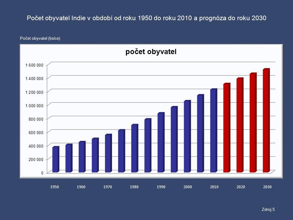 195019601970198019902000201020202030 Počet obyvatel Indie v období od roku 1950 do roku 2010 a prognóza do roku 2030 Počet obyvatel (tisíce) Zdroj:5