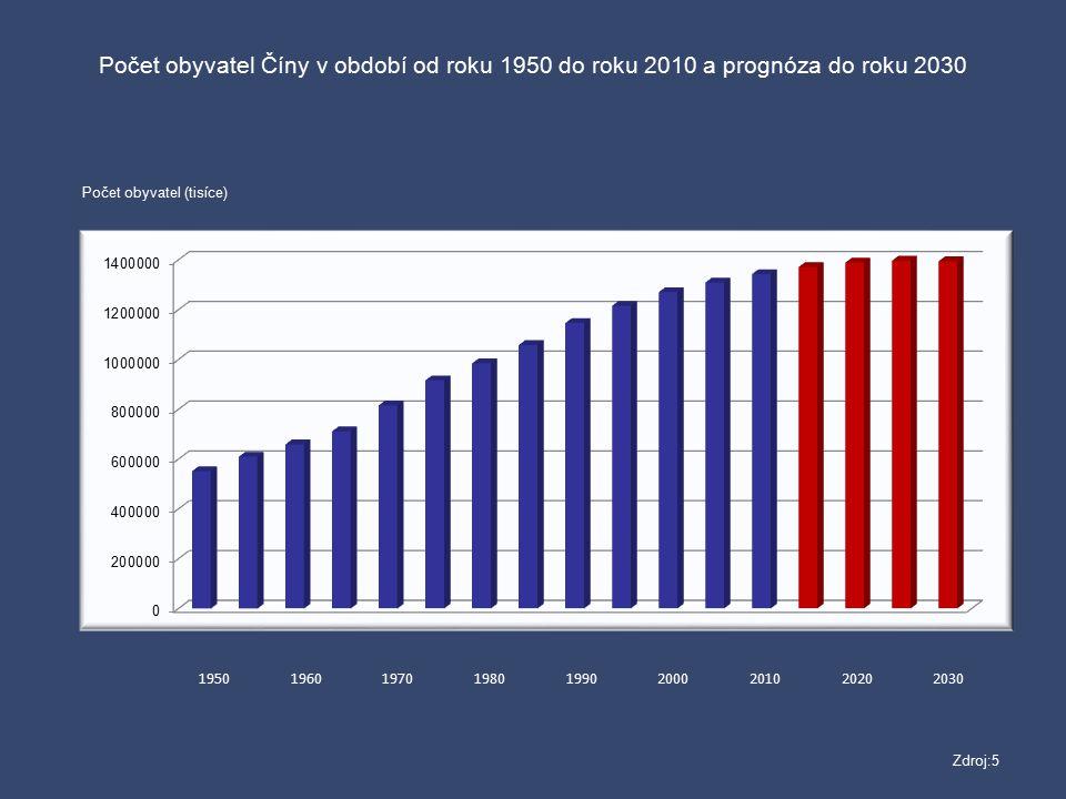 195019601970198019902000201020202030 Počet obyvatel Číny v období od roku 1950 do roku 2010 a prognóza do roku 2030 Počet obyvatel (tisíce) Zdroj:5