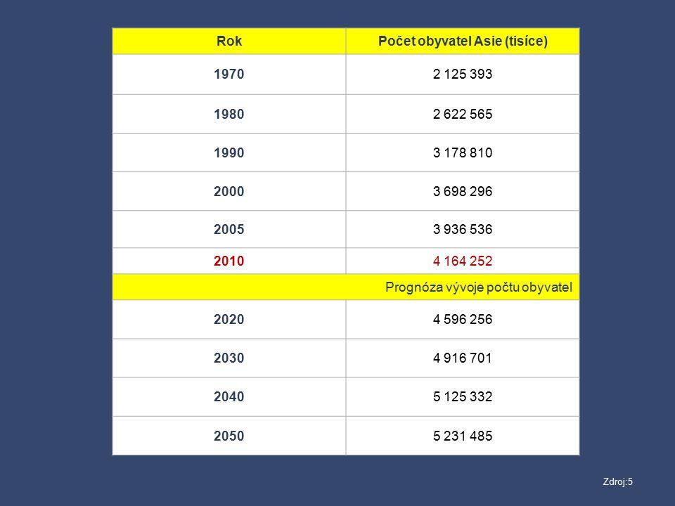RokPočet obyvatel Asie (tisíce) 19702 125 393 19802 622 565 19903 178 810 20003 698 296 20053 936 536 20104 164 252 Prognóza vývoje počtu obyvatel 202