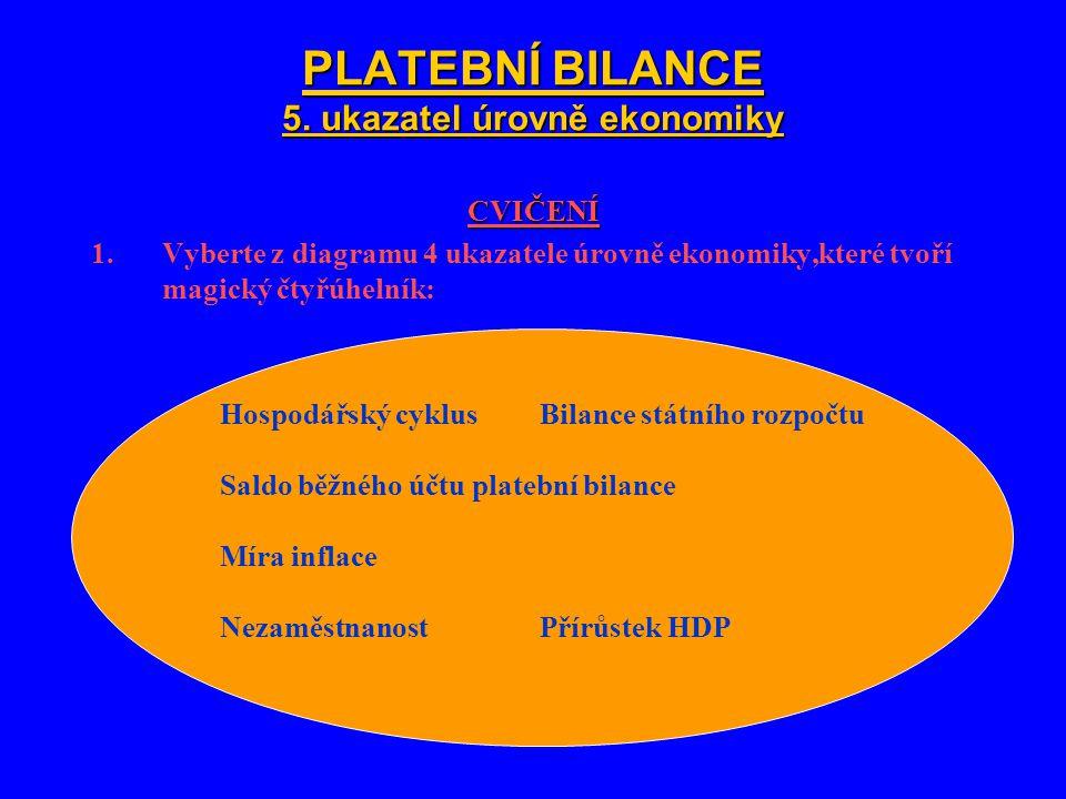 PLATEBNÍ BILANCE 5. ukazatel úrovně ekonomiky CVIČENÍ 1.Vyberte z diagramu 4 ukazatele úrovně ekonomiky,které tvoří magický čtyřúhelník: Hospodářský c