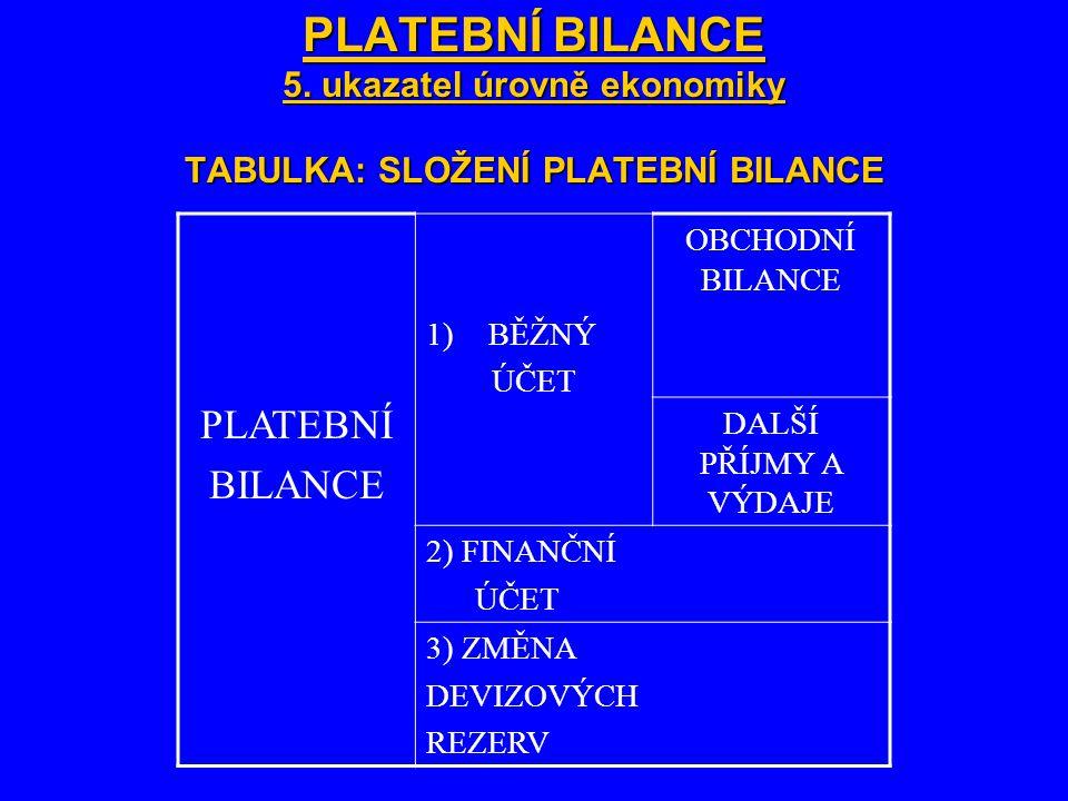 PLATEBNÍ BILANCE 5. ukazatel úrovně ekonomiky TABULKA: SLOŽENÍ PLATEBNÍ BILANCE PLATEBNÍ BILANCE 1)BĚŽNÝ ÚČET OBCHODNÍ BILANCE DALŠÍ PŘÍJMY A VÝDAJE 2