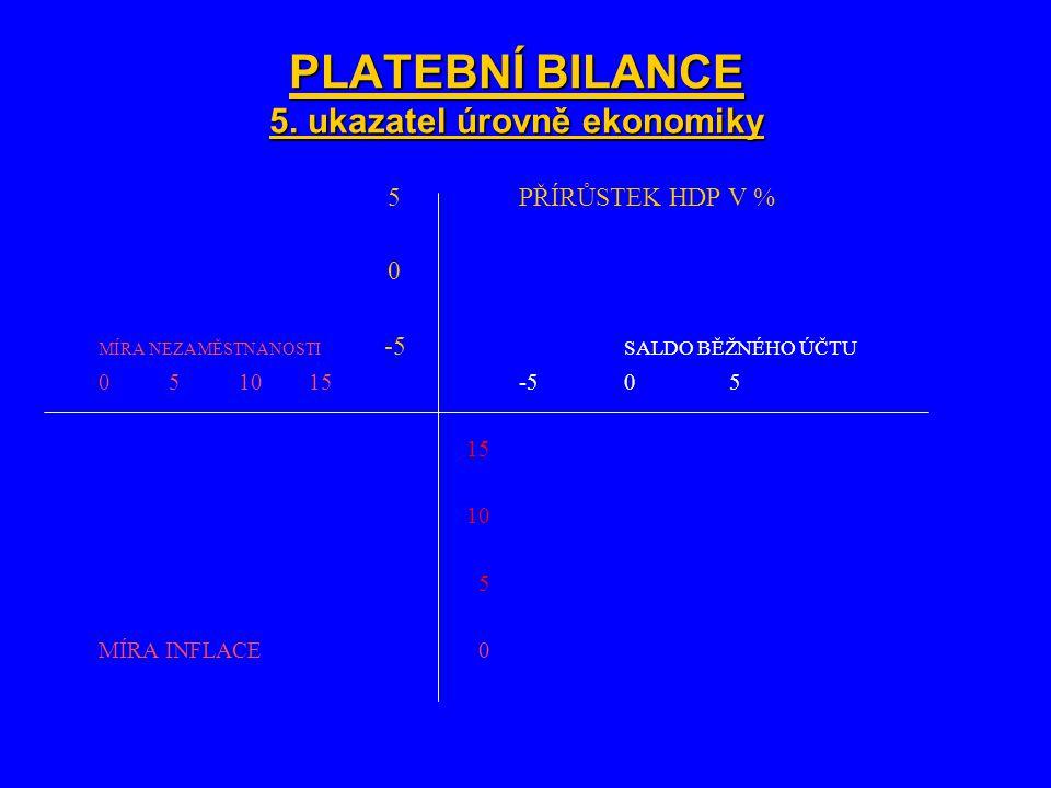 PLATEBNÍ BILANCE 5. ukazatel úrovně ekonomiky 5PŘÍRŮSTEK HDP V % 0 MÍRA NEZAMĚSTNANOSTI -5 SALDO BĚŽNÉHO ÚČTU 05 10 15-505 15 10 5 MÍRA INFLACE 0
