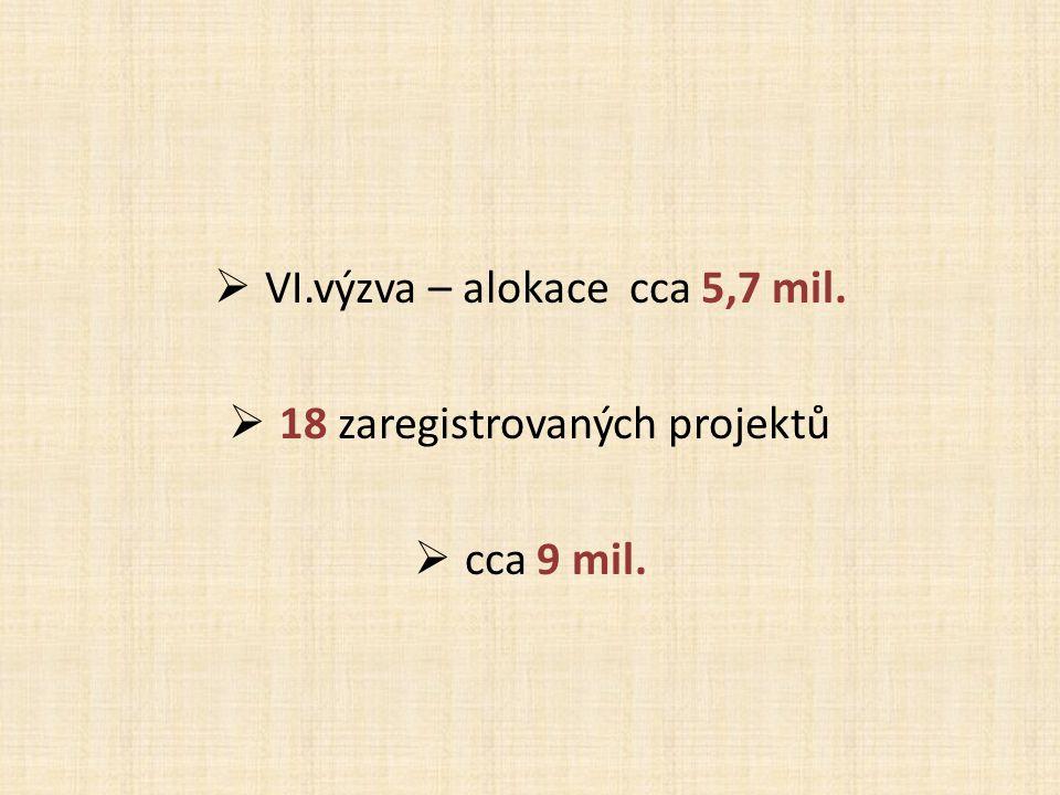  VI.výzva – alokace cca 5,7 mil.  18 zaregistrovaných projektů  cca 9 mil.