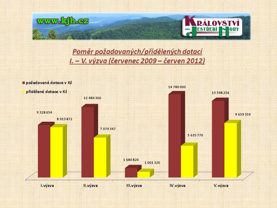 Poměr požadovaných/přidělených dotací I. – V. výzva (červenec 2009 – červen 2012)