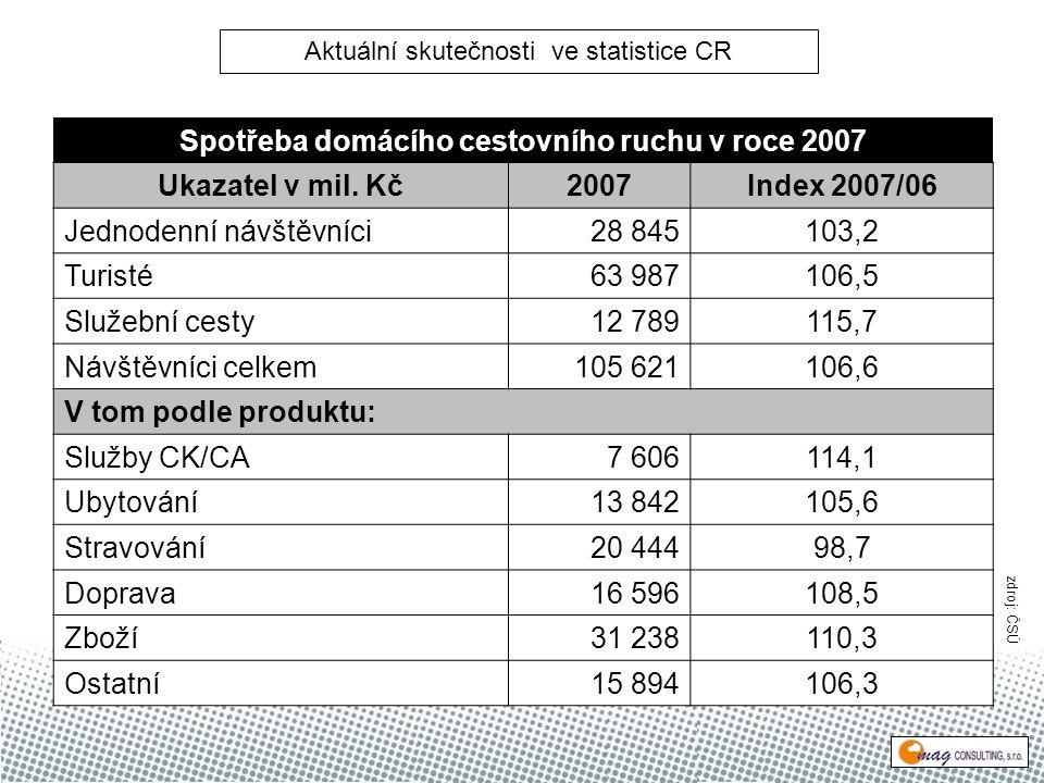 Spotřeba domácího cestovního ruchu v roce 2007 Ukazatel v mil.