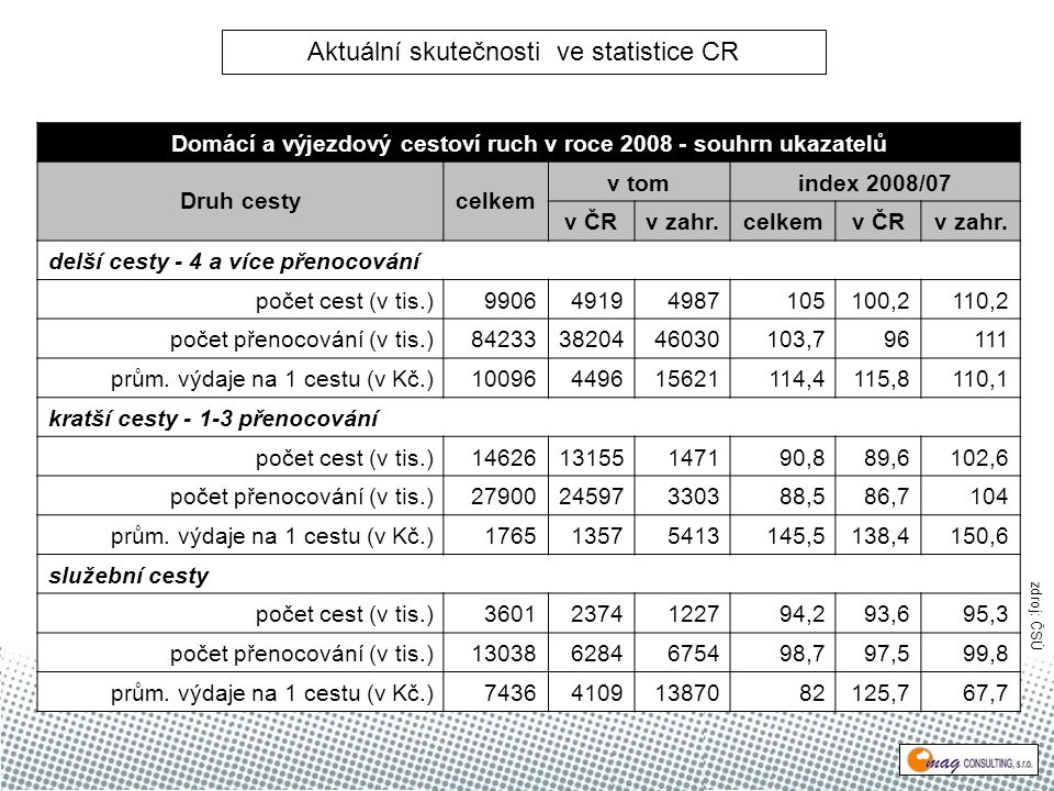 Domácí a výjezdový cestoví ruch v roce 2008 - souhrn ukazatelů Druh cestycelkem v tomindex 2008/07 v ČRv zahr.celkemv ČRv zahr.