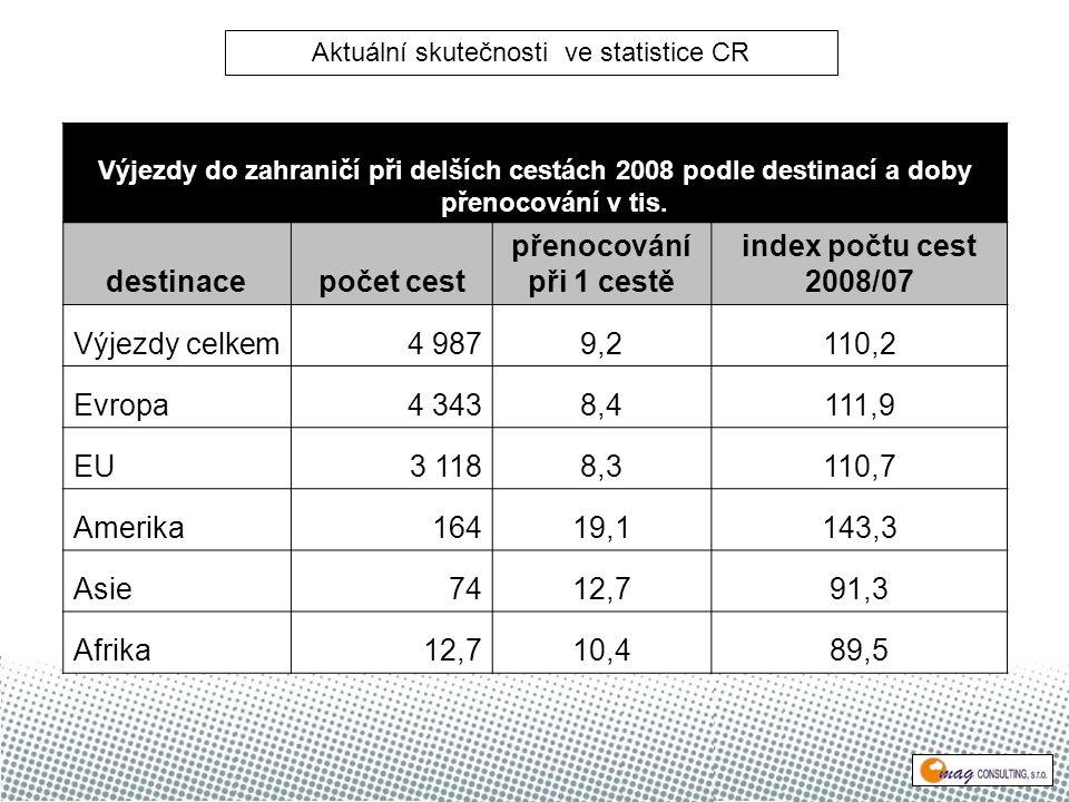 Výjezdy do zahraničí při delších cestách 2008 podle destinací a doby přenocování v tis.