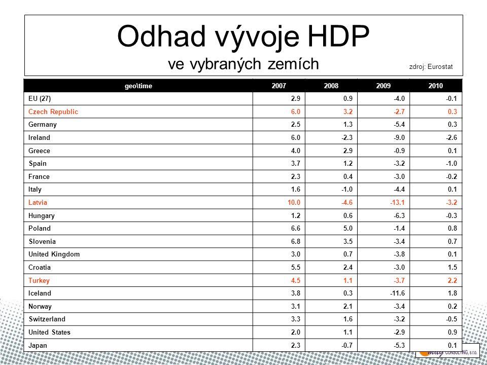 Odhad vývoje HDP ve vybraných zemích geo\time2007200820092010 EU (27)2.90.9-4.0-0.1 Czech Republic6.03.2-2.70.3 Germany2.51.3-5.40.3 Ireland6.0-2.3-9.0-2.6 Greece4.02.9-0.90.1 Spain3.71.2-3.2 France2.30.4-3.0-0.2 Italy1.6-4.40.1 Latvia10.0-4.6-13.1-3.2 Hungary1.20.6-6.3-0.3 Poland6.65.0-1.40.8 Slovenia6.83.5-3.40.7 United Kingdom3.00.7-3.80.1 Croatia5.52.4-3.01.5 Turkey4.51.1-3.72.2 Iceland3.80.3-11.61.8 Norway3.12.1-3.40.2 Switzerland3.31.6-3.2-0.5 United States2.01.1-2.90.9 Japan2.3-0.7-5.30.1 zdroj: Eurostat