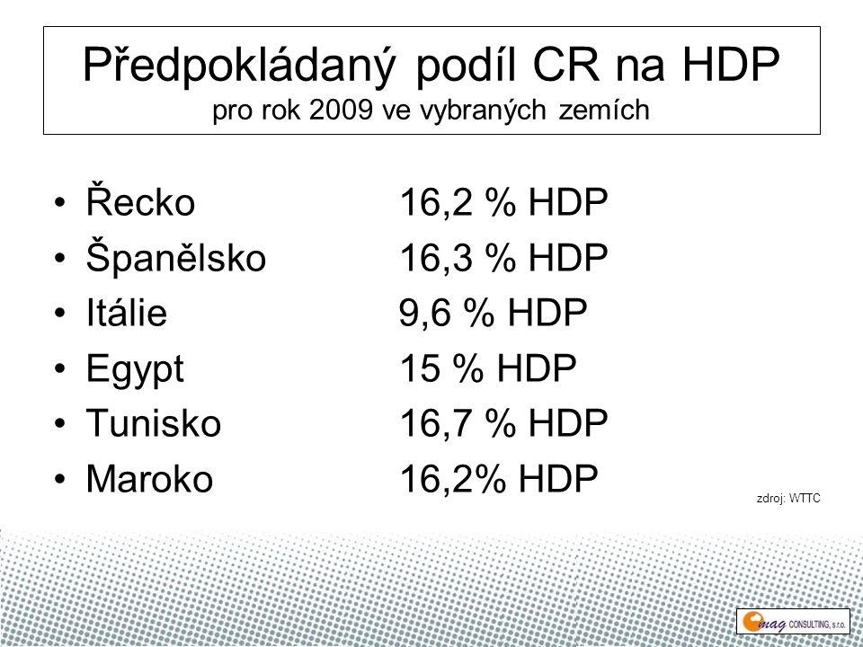 Předpokládaný podíl CR na HDP pro rok 2009 ve vybraných zemích Řecko16,2 % HDP Španělsko16,3 % HDP Itálie9,6 % HDP Egypt15 % HDP Tunisko16,7 % HDP Maroko16,2% HDP zdroj: WTTC
