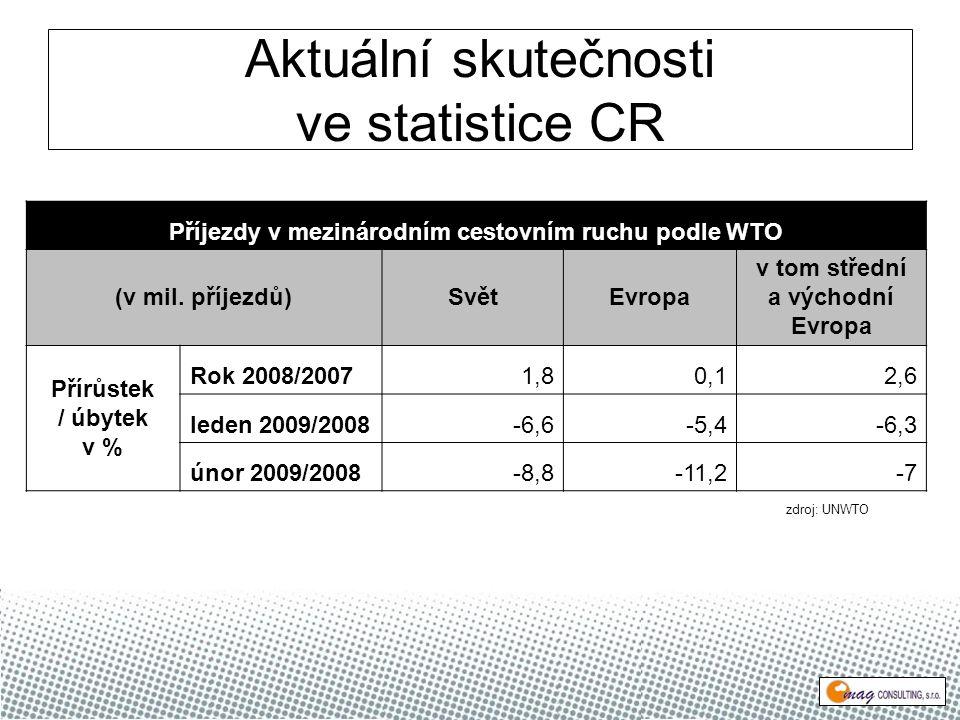 Aktuální skutečnosti ve statistice CR Příjezdy v mezinárodním cestovním ruchu podle WTO (v mil.