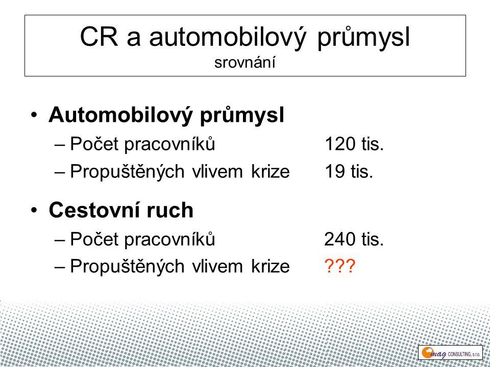CR a automobilový průmysl srovnání Automobilový průmysl –Počet pracovníků120 tis.