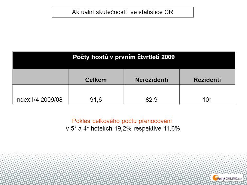 Počty hostů v prvním čtvrtletí 2009 CelkemNerezidentiRezidenti Index I/4 2009/0891,682,9101 Pokles celkového počtu přenocování v 5* a 4* hotelích 19,2% respektive 11,6% Aktuální skutečnosti ve statistice CR