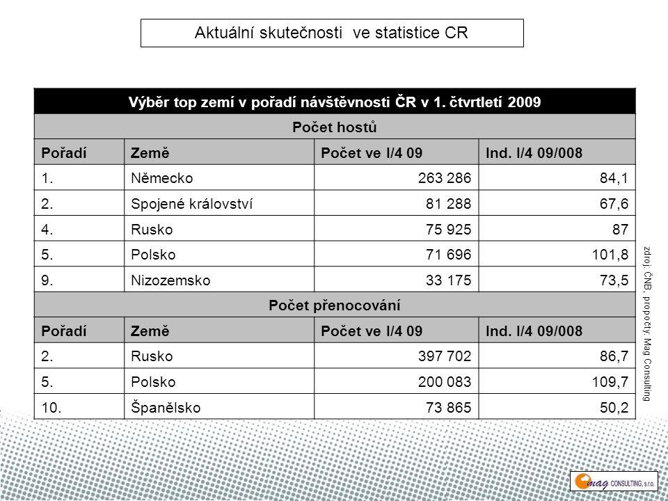 Výběr top zemí v pořadí návštěvnosti ČR v 1.