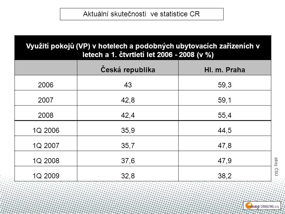 Využití pokojů (VP) v hotelech a podobných ubytovacích zařízeních v letech a 1.