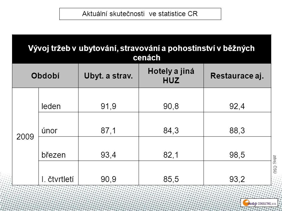Vývoj tržeb v ubytování, stravování a pohostinství v běžných cenách ObdobíUbyt.