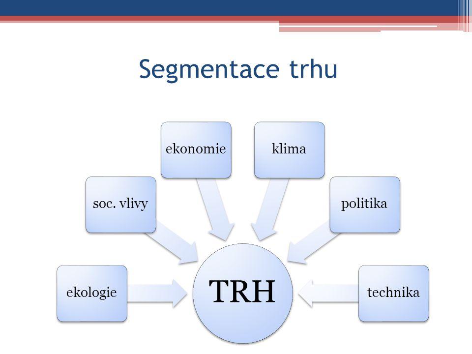 Segmentace trhu TRH ekologiesoc. vlivyekonomieklimapolitikatechnika