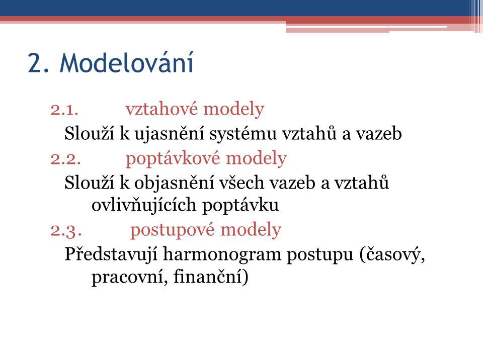 2. Modelování 2.1.vztahové modely Slouží k ujasnění systému vztahů a vazeb 2.2.poptávkové modely Slouží k objasnění všech vazeb a vztahů ovlivňujících