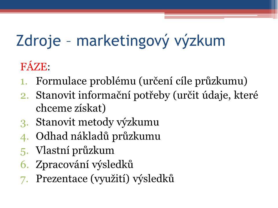 Zdroje – marketingový výzkum FÁZE: 1.Formulace problému (určení cíle průzkumu) 2.Stanovit informační potřeby (určit údaje, které chceme získat) 3.Stanovit metody výzkumu 4.Odhad nákladů průzkumu 5.Vlastní průzkum 6.Zpracování výsledků 7.Prezentace (využití) výsledků
