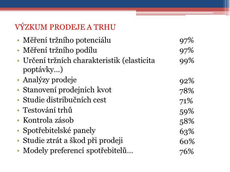 VÝZKUM PRODEJE A TRHU Měření tržního potenciálu Měření tržního podílu Určení tržních charakteristik (elasticita poptávky…) Analýzy prodeje Stanovení prodejních kvot Studie distribučních cest Testování trhů Kontrola zásob Spotřebitelské panely Studie ztrát a škod při prodeji Modely preferencí spotřebitelů… 97% 99% 92% 78% 71% 59% 58% 63% 60% 76%