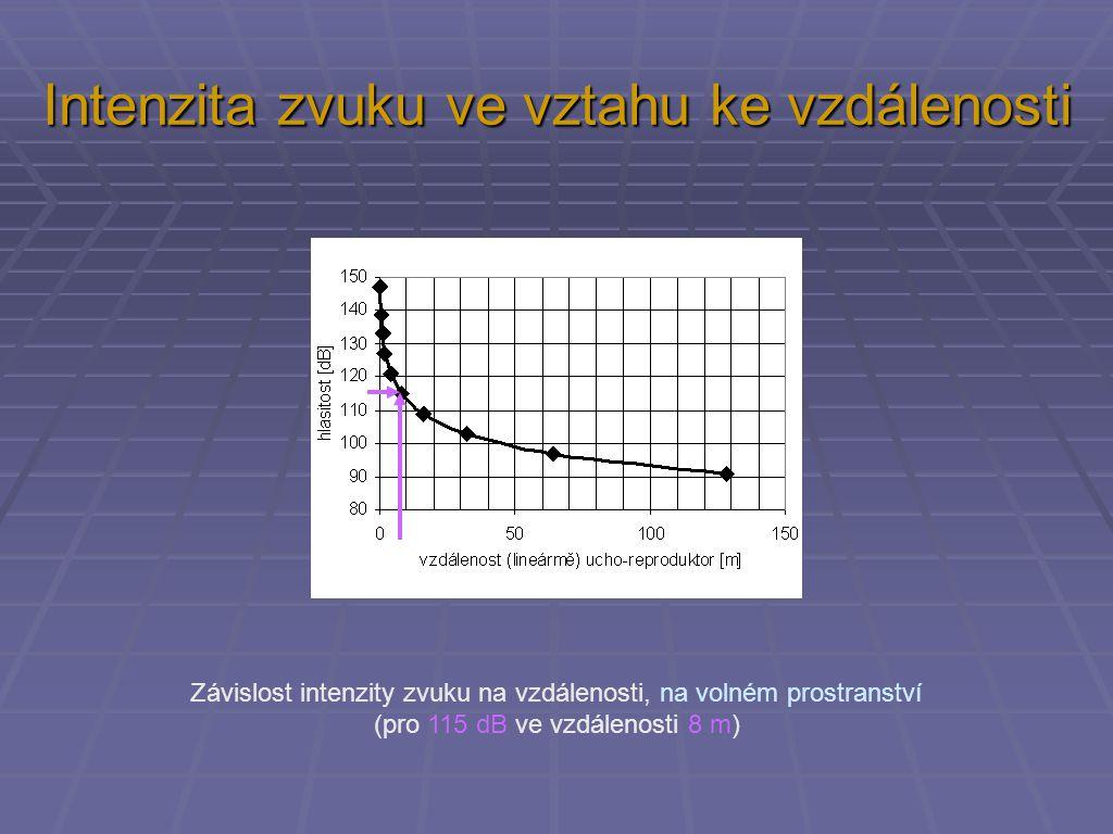 Intenzita zvuku ve vztahu ke vzdálenosti Závislost intenzity zvuku na vzdálenosti, na volném prostranství (pro 115 dB ve vzdálenosti 8 m)