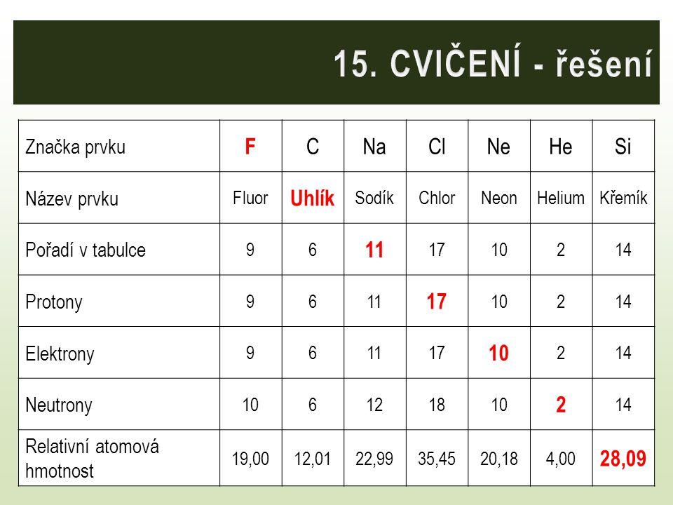 Doplňte tabulku: Značka prvku F CNaClNeHeSi Název prvku Fluor Uhlík SodíkChlorNeonHeliumKřemík Pořadí v tabulce 96 11 1710214 Protony 9611 17 10214 El