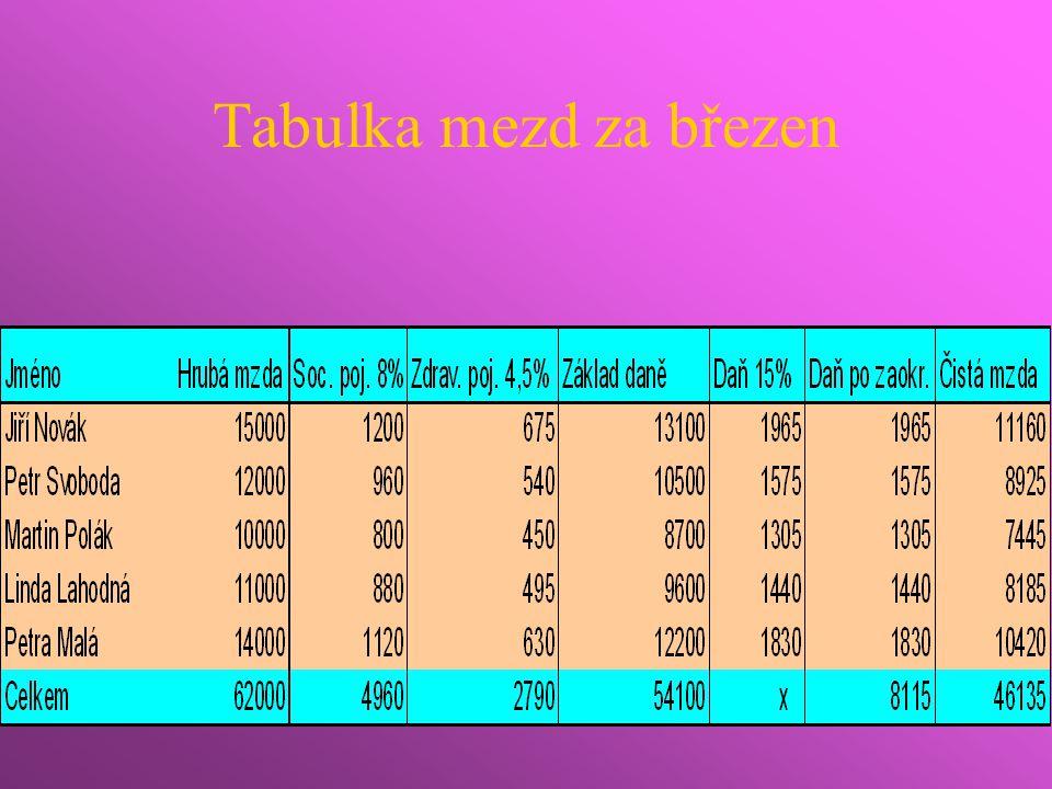 Výpočet sociálního a zdravotního pojištění Klikněte na buňku, kam chcete mít údaj o pojištění Každý vzorec musí začínat znaménkem = Za něj napište určitý počet procent a vynásobte hrubou mzdou V tabulce se Vám objeví výsledná částka Tímto způsobem vypočítejte pojištění u všech zaměstnanců