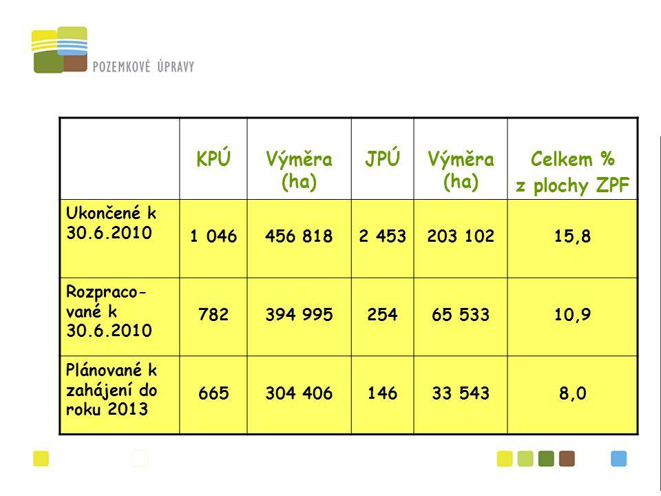 KPÚVýměra (ha) JPÚVýměra (ha) Celkem % z plochy ZPF Ukončené k 30.6.2010 1 046456 8182 453203 10215,8 Rozpraco- vané k 30.6.2010 782394 99525465 53310,9 Plánované k zahájení do roku 2013 665304 40614633 5438,0