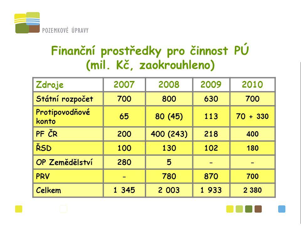 Finanční prostředky pro činnost PÚ (mil.