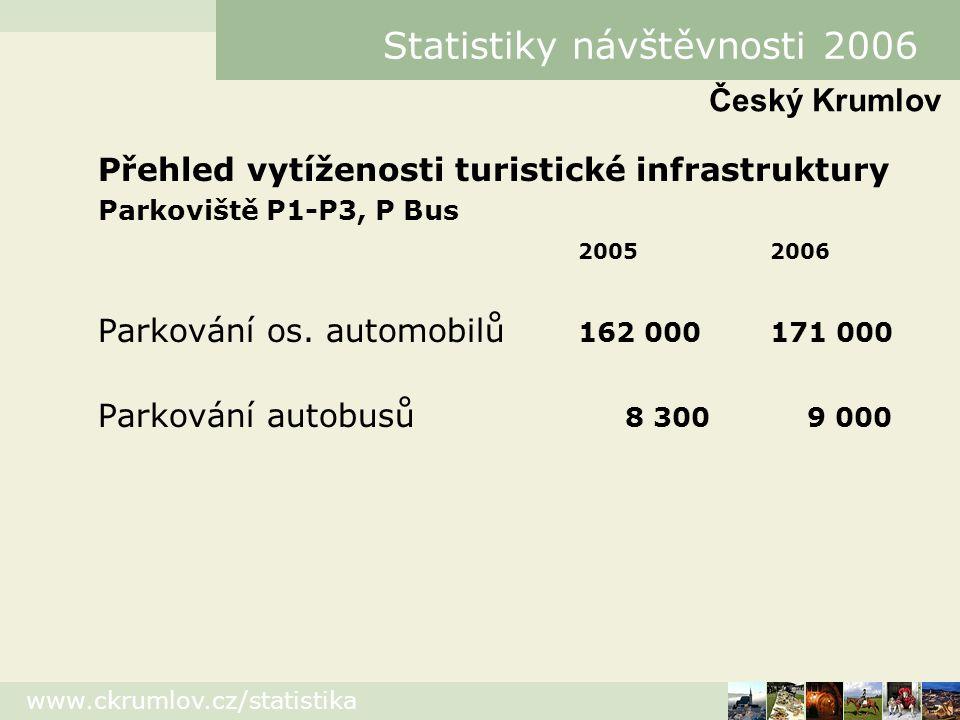 www.ckrumlov.cz/statistika Statistiky návštěvnosti 2006 Přehled vytíženosti turistické infrastruktury Parkoviště P1-P3, P Bus 20052006 Parkování os.