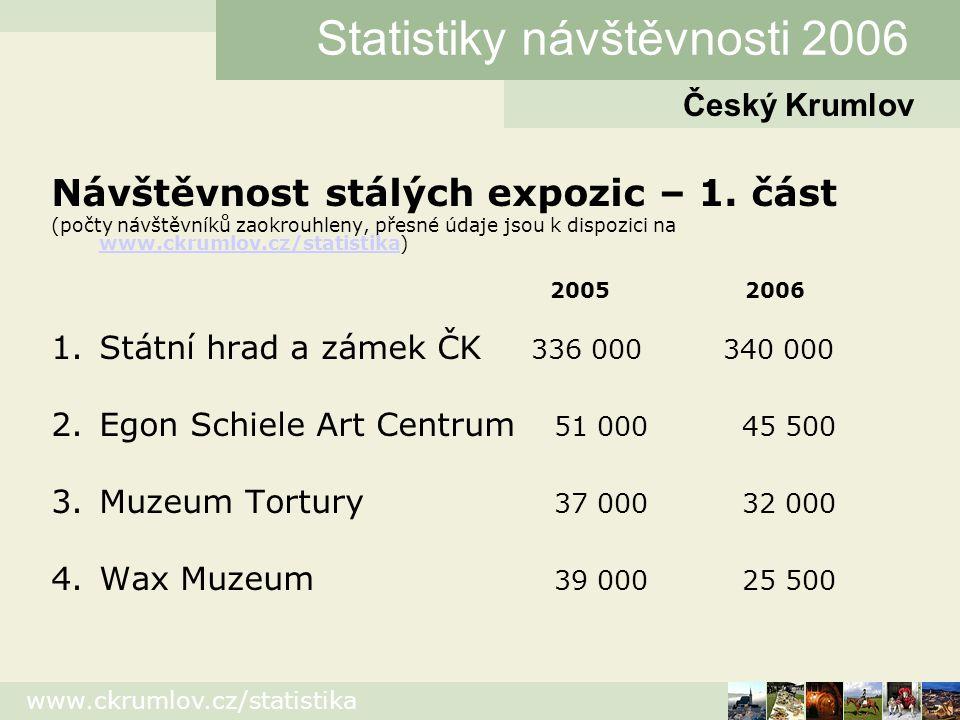 www.ckrumlov.cz/statistika Návštěvnost stálých expozic – 1.
