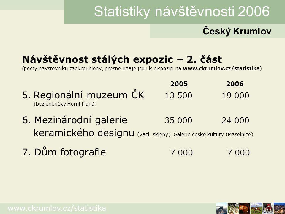 www.ckrumlov.cz/statistika Návštěvnost stálých expozic – 3.