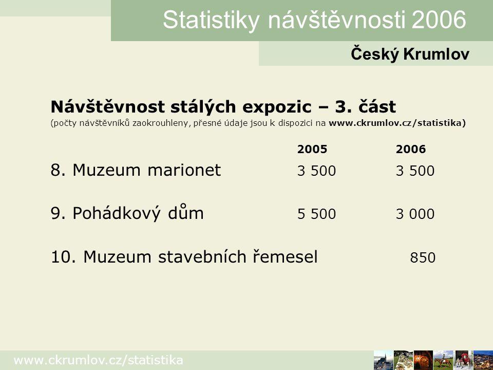 www.ckrumlov.cz/statistika Návštěvnost kulturních akcí – 1.
