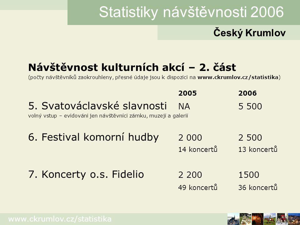 www.ckrumlov.cz/statistika Český Krumlov Statistiky návštěvnosti 2006 Návštěvnost kulturních akcí – 3.