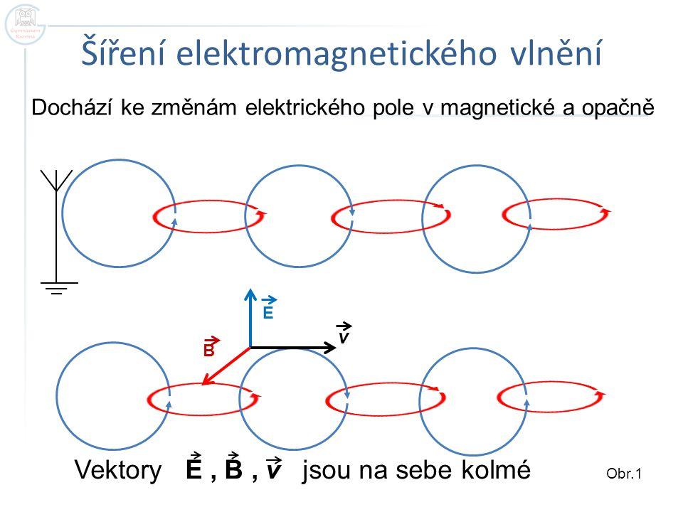 Šíření elektromagnetického vlnění B E v Dochází ke změnám elektrického pole v magnetické a opačně Vektory E, B, v jsou na sebe kolmé Obr.1