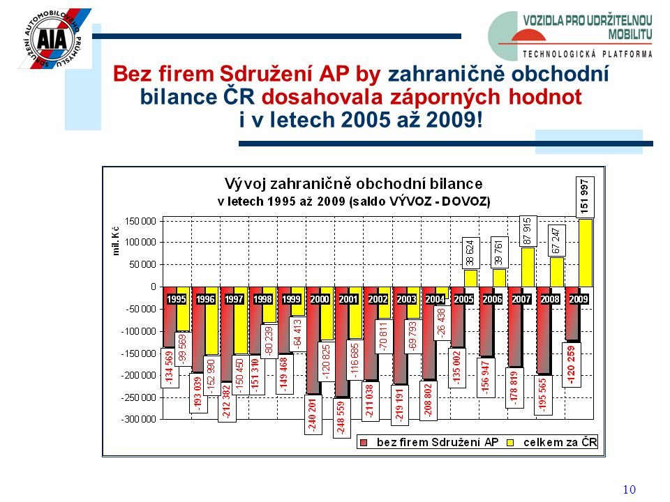 10 Bez firem Sdružení AP by zahraničně obchodní bilance ČR dosahovala záporných hodnot i v letech 2005 až 2009!
