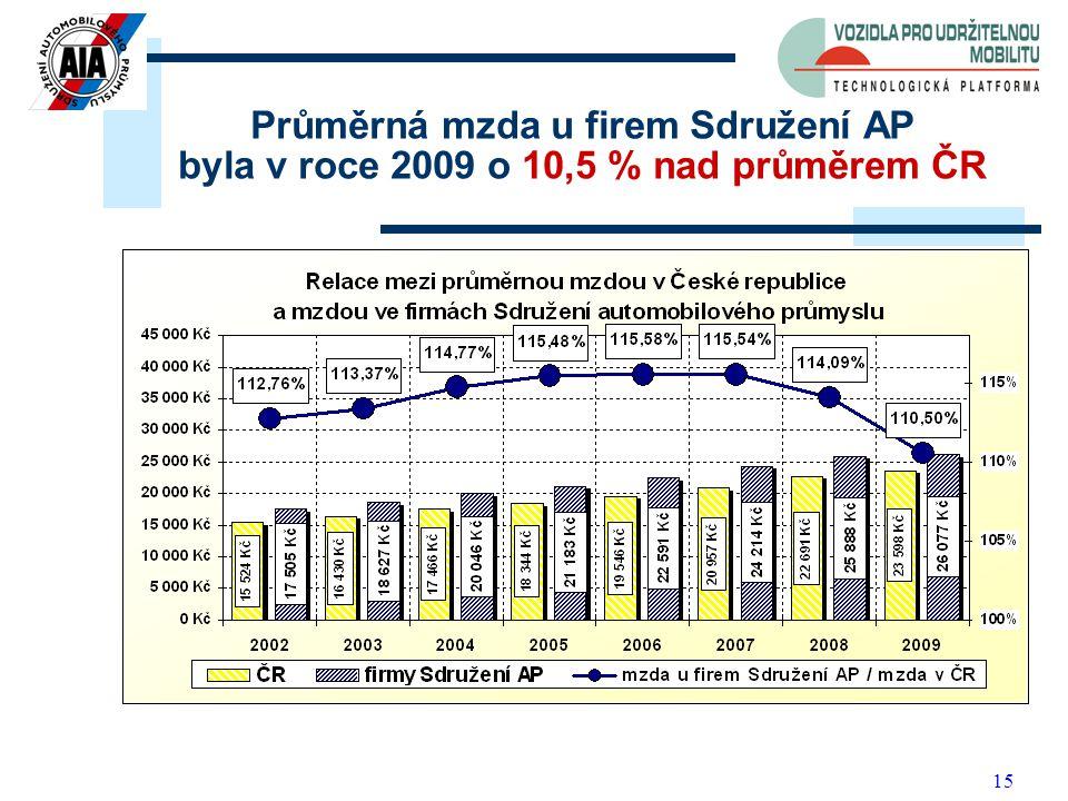 15 Průměrná mzda u firem Sdružení AP byla v roce 2009 o 10,5 % nad průměrem ČR