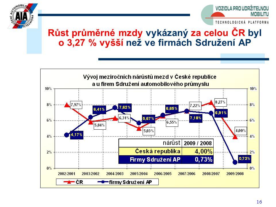 16 Růst průměrné mzdy vykázaný za celou ČR byl o 3,27 % vyšší než ve firmách Sdružení AP