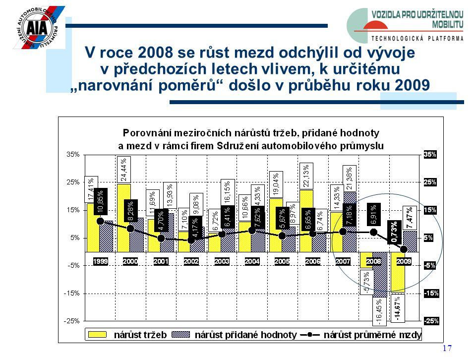 """17 V roce 2008 se růst mezd odchýlil od vývoje v předchozích letech vlivem, k určitému """"narovnání poměrů došlo v průběhu roku 2009"""