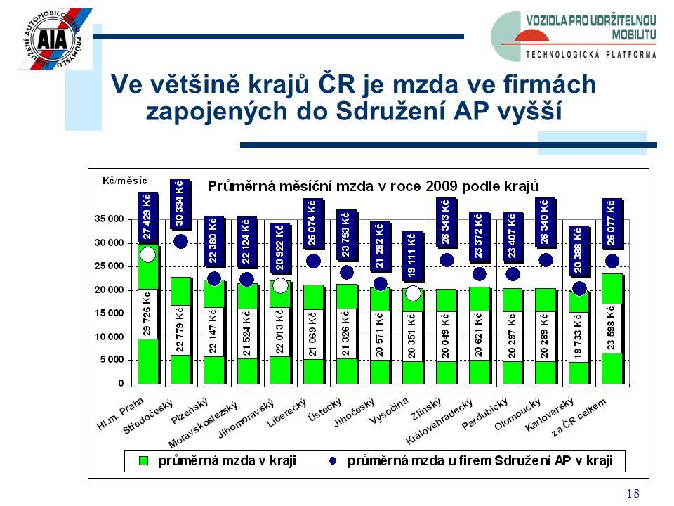 18 Ve většině krajů ČR je mzda ve firmách zapojených do Sdružení AP vyšší