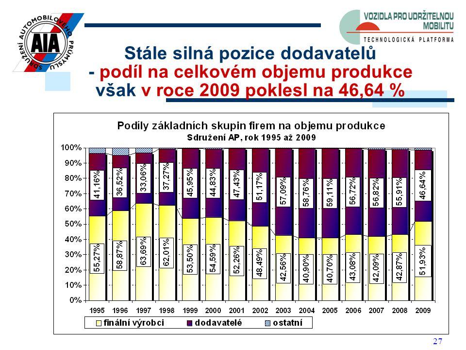 27 Stále silná pozice dodavatelů - podíl na celkovém objemu produkce však v roce 2009 poklesl na 46,64 %
