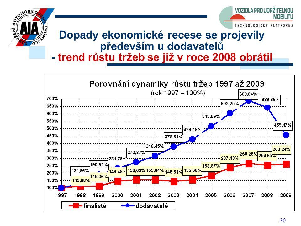 30 Dopady ekonomické recese se projevily především u dodavatelů - trend růstu tržeb se již v roce 2008 obrátil