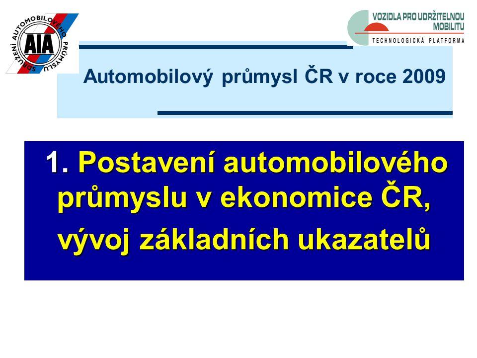 1. Postavení automobilového průmyslu v ekonomice ČR, 1.