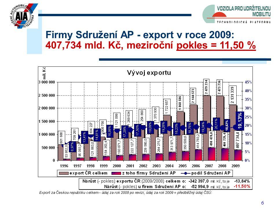 6 Podíl firem Sdružení AP na exportu ČR v roce 2009 = 19,13 % Firmy Sdružení AP - export v roce 2009: 407,734 mld.