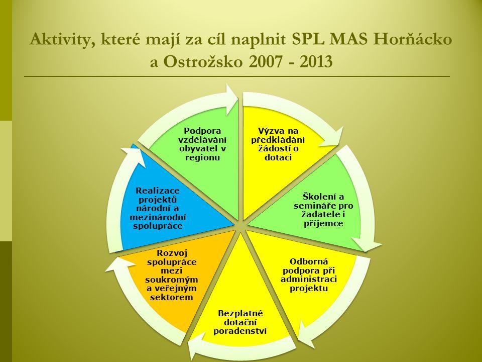 Aktivity, které mají za cíl naplnit SPL MAS Horňácko a Ostrožsko 2007 - 2013 Výzva na předkládání žádostí o dotaci Školení a semináře pro žadatele i příjemce Odborná podpora při administraci projektu Bezplatné dotační poradenství Rozvoj spolupráce mezi soukromým a veřejným sektorem Realizace projektů národní a mezinárodní spolupráce Podpora vzdělávání obyvatel v regionu