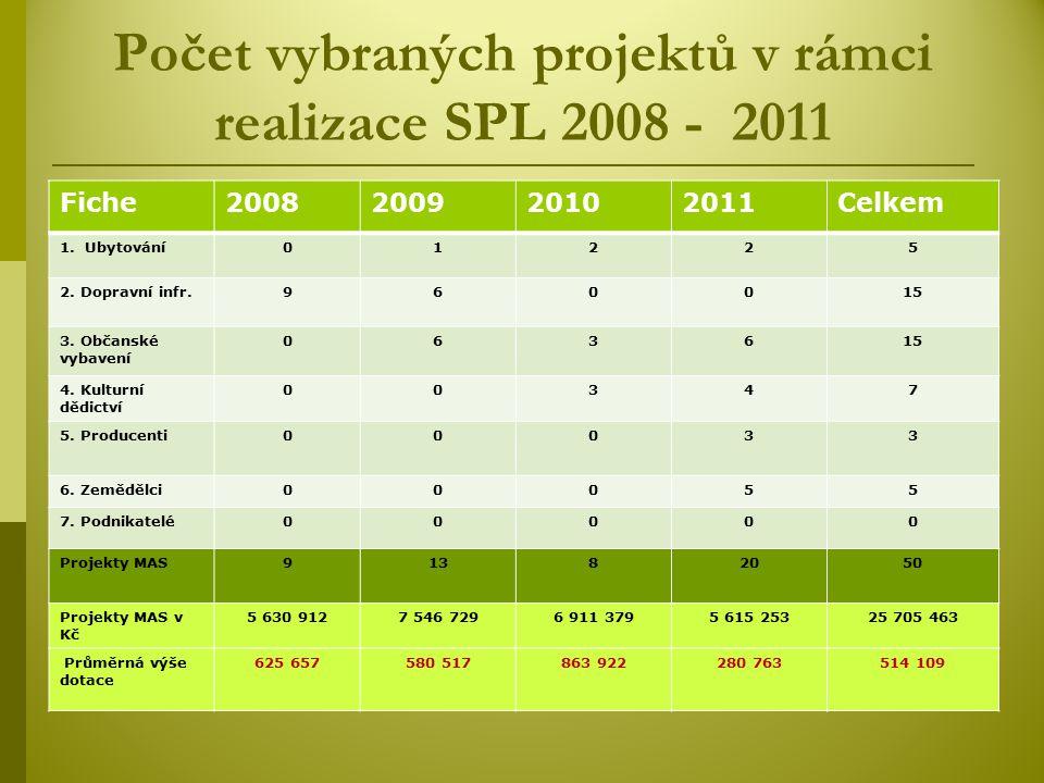 Počet vybraných projektů v rámci realizace SPL 2008 - 2011 Fiche2008200920102011Celkem 1.