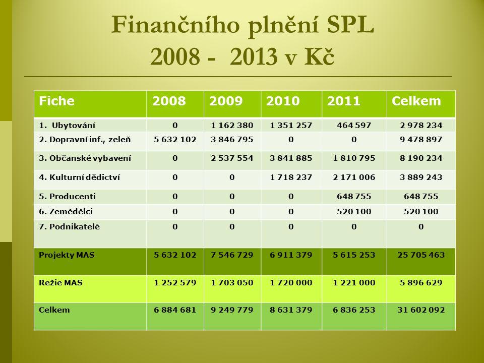 Finančního plnění SPL 2008 - 2013 v Kč Fiche2008200920102011Celkem 1.